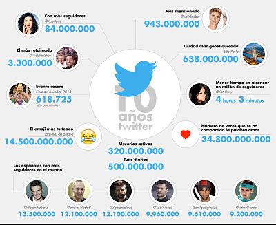 Twitter, una sofisticada herramienta de comunicación y atención al cliente